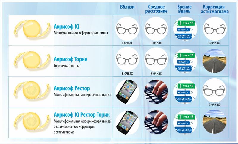 Замена хрусталика - Клиника Федорова. Цена и отзывы пациентов